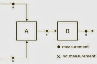 measurement-no-measurement
