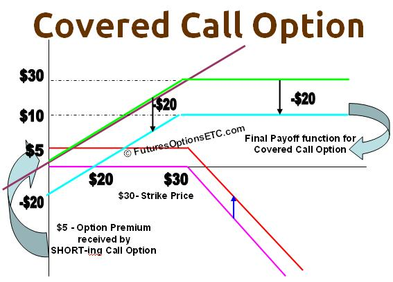 Call option in share trading