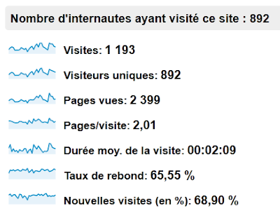 Statistiques du blog Octobre 2012 - trafic