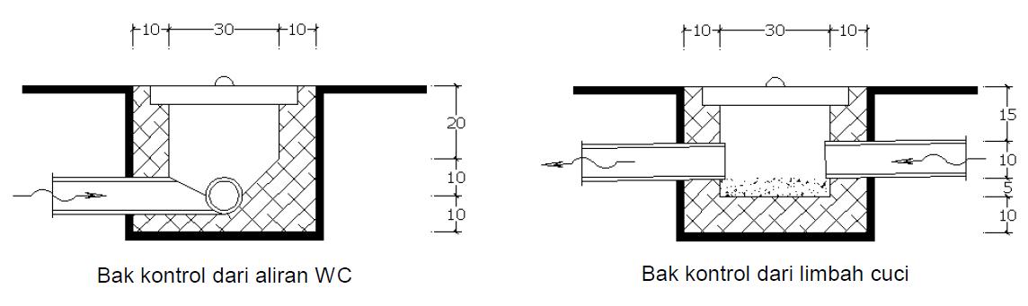 Image Result For Bak Kontrol Drainase