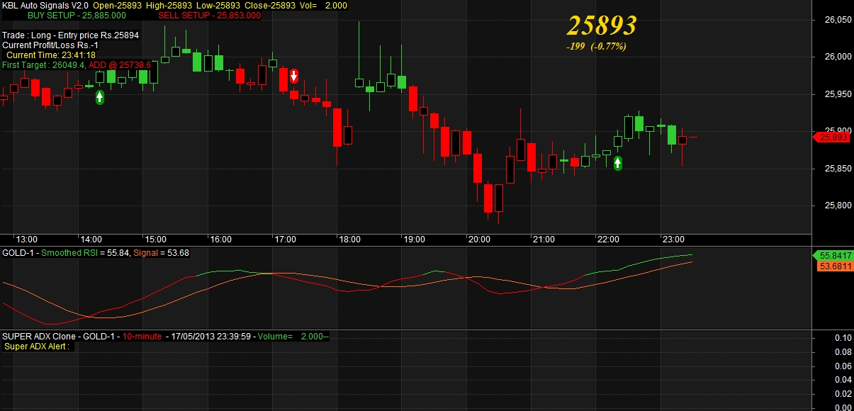 GOLD AUTO BUY SELL SIGNALS ON 17 MAY 2013 » KBL Auto Signals