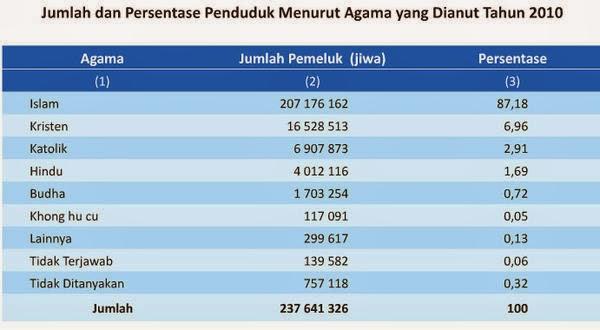 persentase agama di indonesia