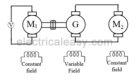 type of dc machine pdf