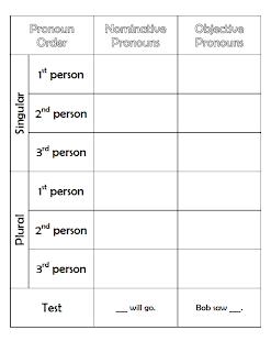 latin verb conjugation chart pdf