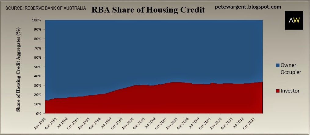 RBA share of housing