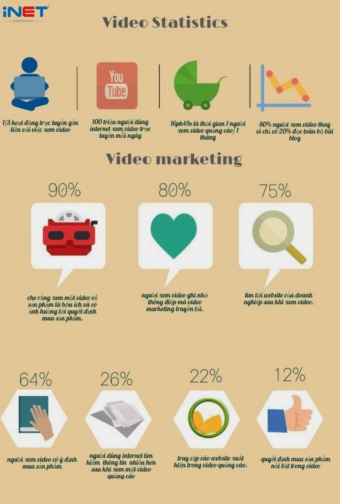 Video marketing và những con số biết nói