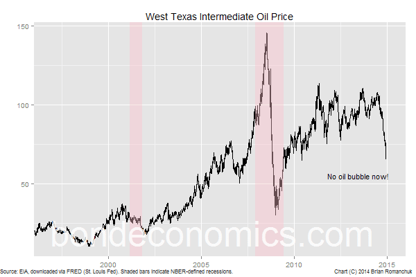 Chart: West Texas Intermediate Oil Price