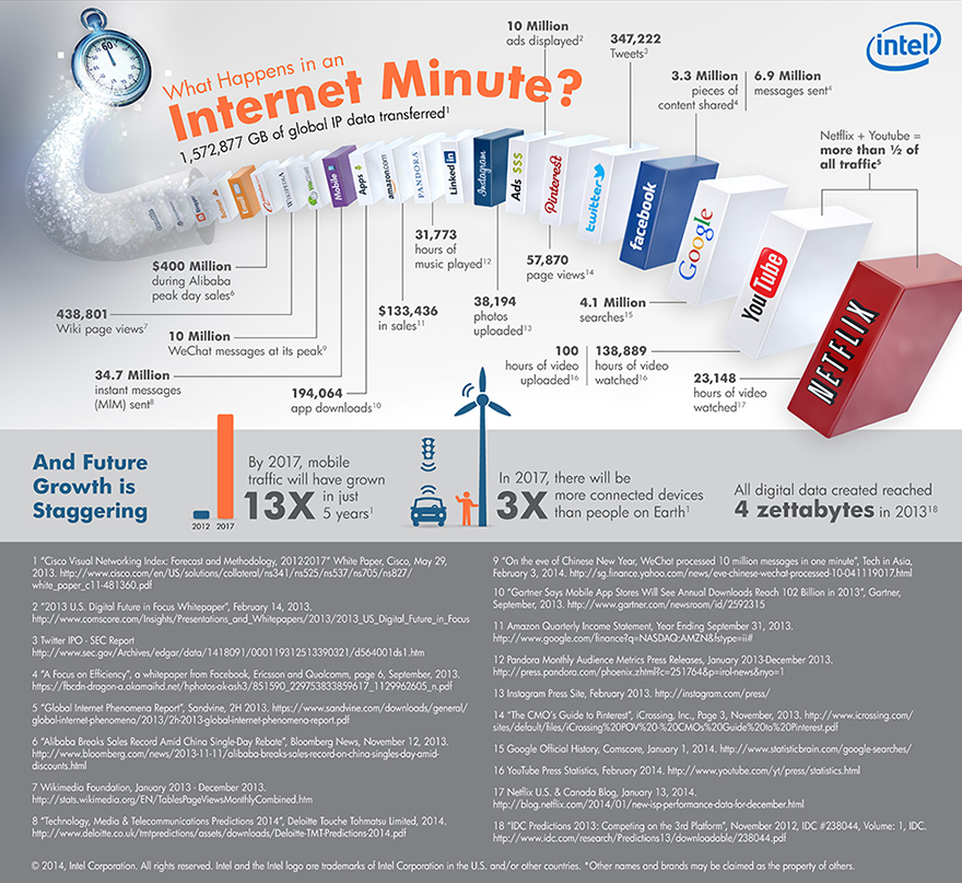 """30 things that happen during an internet minute"""
