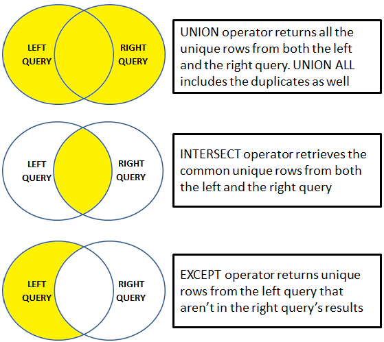 Difference between union intersect and except in sql server