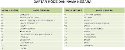 Kode Negara Dunia - 3