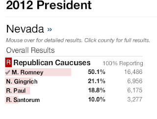 2012 Nevada Republican Caucus Results