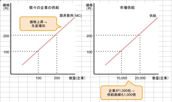 短期の供給曲線