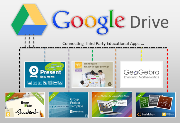 how to connect 3rd party educational apps to google drive
