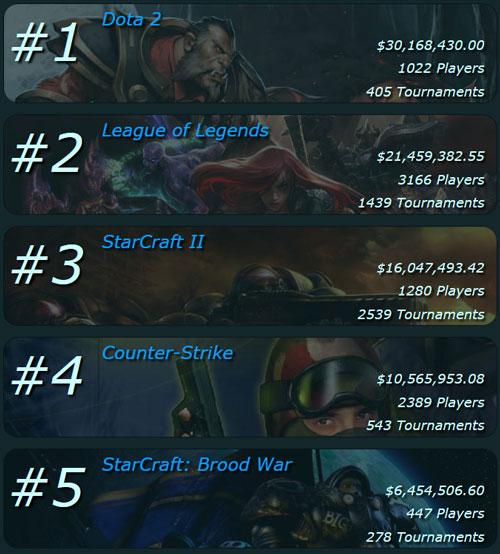 Top5 videojuegos con mayores premios en metálico, total dinero repartido.