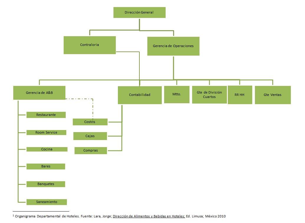 Administraci n de alimentos y bebidas estructura for Manual de procedimientos de alimentos y bebidas de un hotel