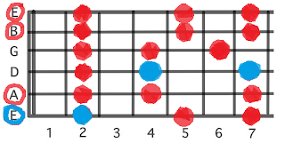 Pentatonic Minor Guitar Scale