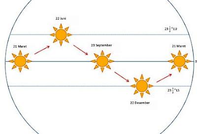 gerak semu matahari revolusi bumi