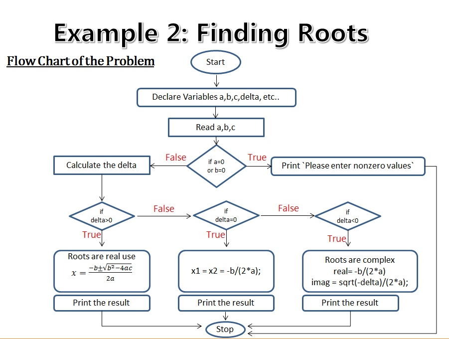 Flowchart To Find The Square Root Of A Number: C Code Snippets 2 - Finding Roots of Quadratic Equations | Codemio ,Chart