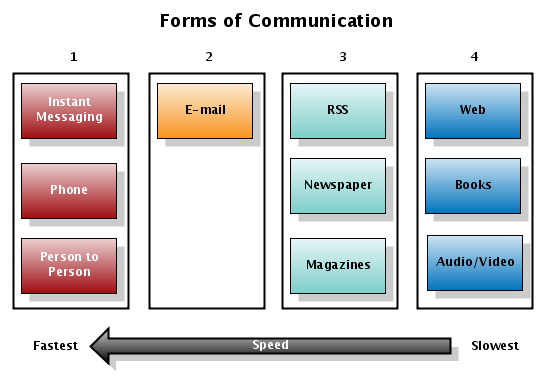 "the different forms of language and communication ""non-verbal behaviours may form a universal language to form of communication which uses people use different types of media to."