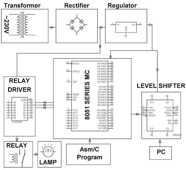 electronics project  malaysia   pc based electrical load