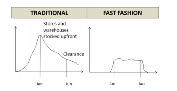 fast fashion response to changes in the fashion industry pdf