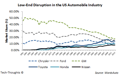 Low-End Disruption - Automobiles