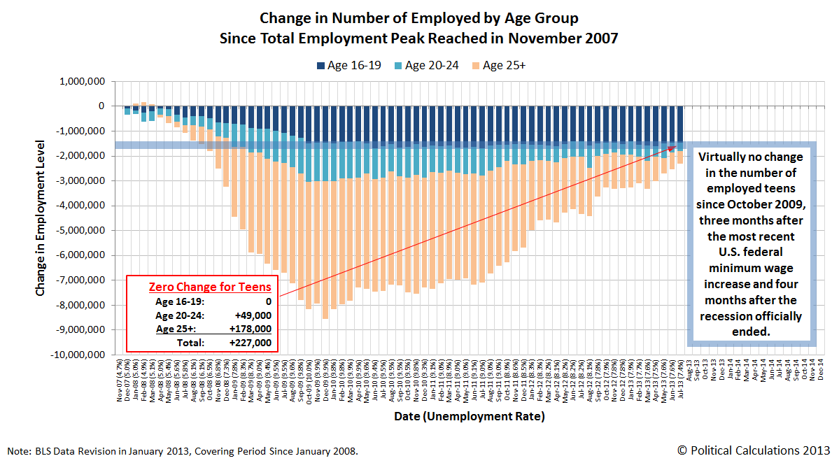 Change in the Number of Employed Americans by Age Group, Since Total Employment Peak in November 2007, through July 2013