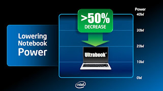 Teknologi Ultrabook Yang Perlu Anda Ketahui