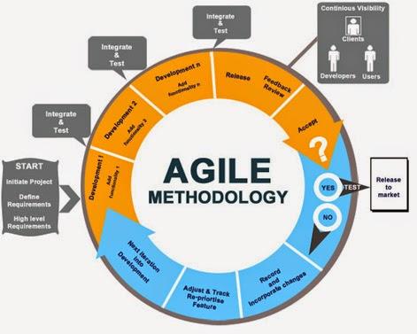 Sharing is caring metode agile menggunakan iterasi dalam waktu yang sangat singkat dan bertujuan meminimalisir resiko agile method menggunakan pendekatan uml sebagai sketsa ccuart Gallery