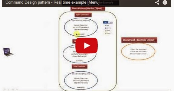 Java ee command design pattern real time example menu for Object pool design pattern java example
