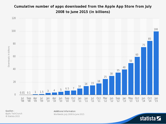 'apple reached 100billion app downloads ""