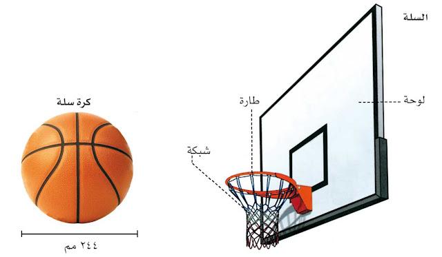 قوانين كرة السلة