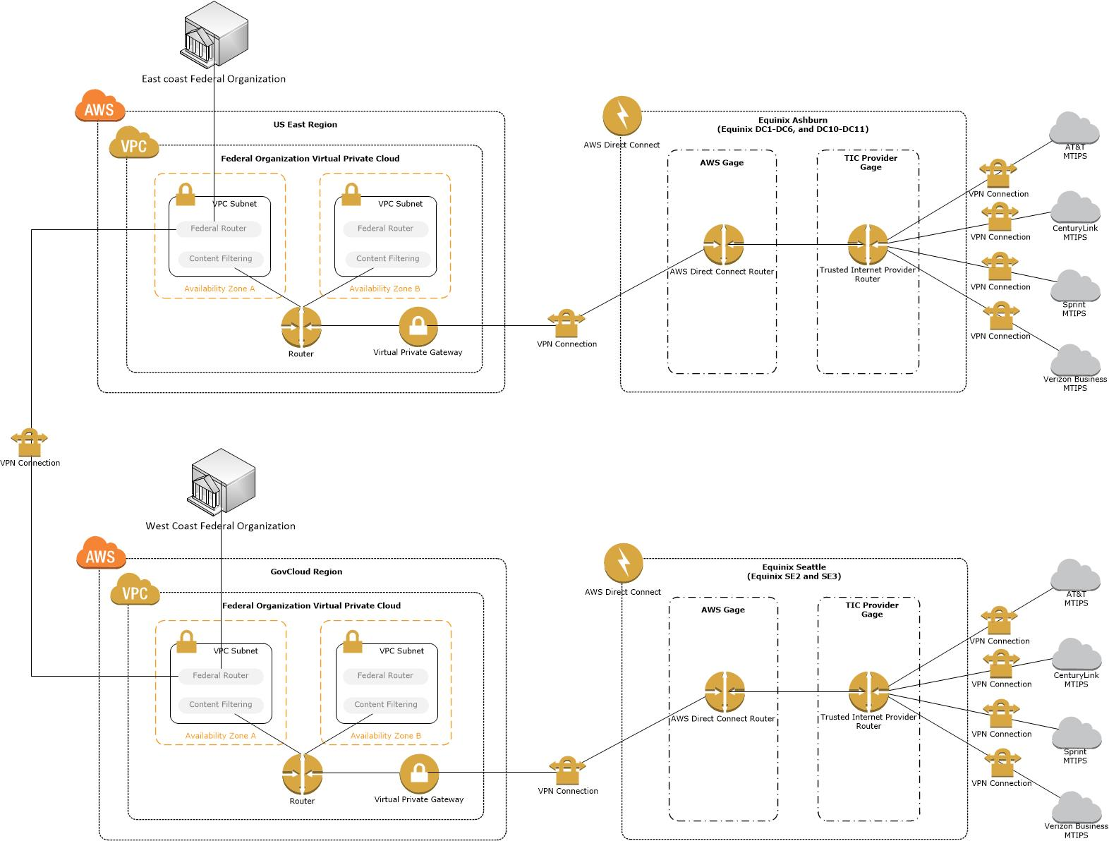 Jhc Technology Knowledge Center Cloud Simplified Amazon Web How To Create Diagrams For Services Architecture