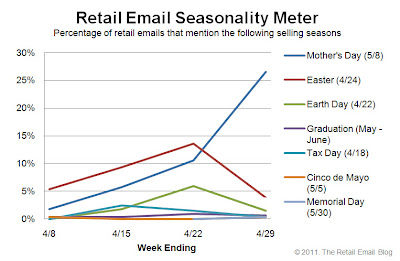 Click to view the Apr. 29, 2011 Retail Email Seasonality Meter larger