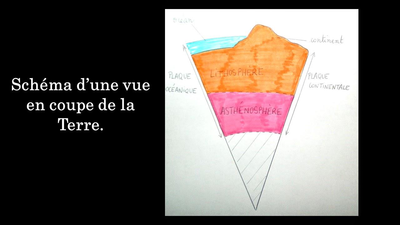 Le labo d 39 anissa svt chapitre 3 la tectonique des - Qu est ce qui provoque une fausse couche ...