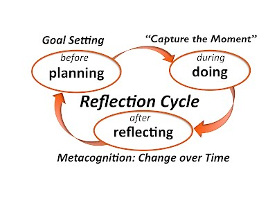 reflection on my portfolio One way to encourage reflection and metacognition is through the development of an eportfolio[4],[5] an eportfolio, when combined with strategic self-reflection, becomes a powerful pedagogical tool that extends the eportfolio far beyond a visual resume.