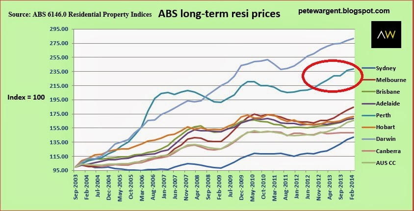 ABS long-term resi prices