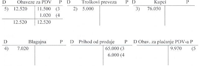 pdv-knjizenje-i-obracun-pdv-a-4