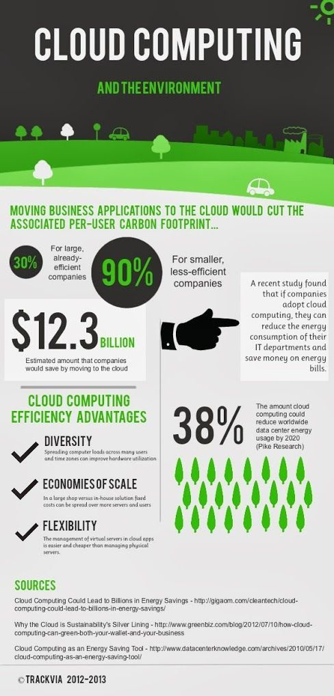 #cloud computing and the environment
