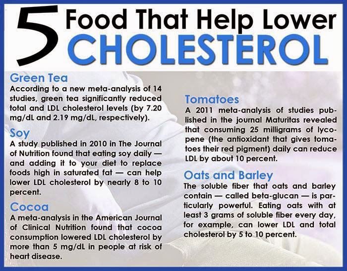 5 Food that help Lower Cholesterol
