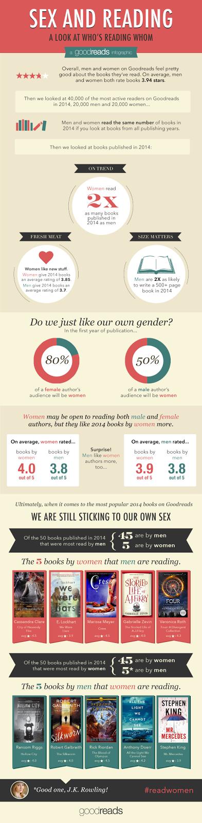 As leituras em 2014 por sexo feminino ou masculino