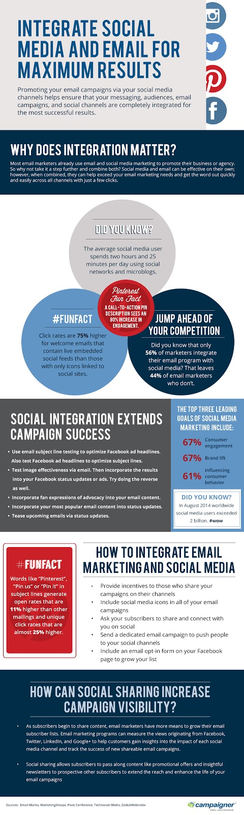 How to Integrate Social Media and Email for Maximum Results