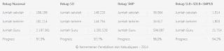 Sukseskan Sistem Pendataan Pendidikan Dasar di Seluruh Indonesia
