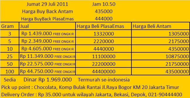 Beli Emas Tertinggi July 2011