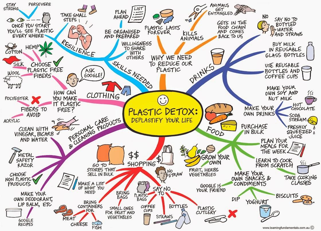 Mindmap plastic detox