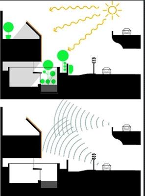 Rumah Anti Polusi Debu dan Suara