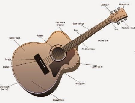 cara memainkan gitar dengan benar