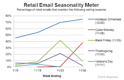 Click to view the Nov. 30, 2012 Retail Email Seasonality Meter larger
