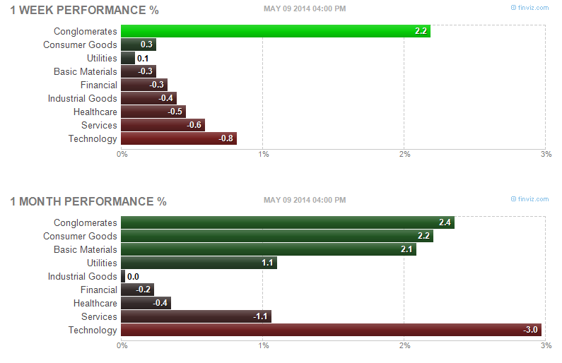 Top sector stocks of week 19 2014