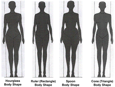 TheeSox [First Lady]: Which figure shape are you?